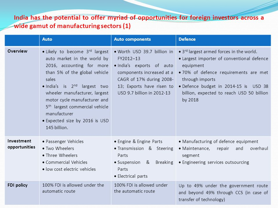 Business and Investment Opportunities in India - ppt video