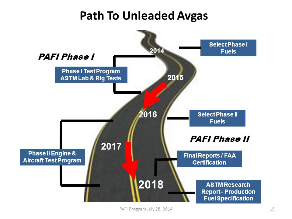 Path To Unleaded Avgas 2018 2017 PAFI Phase I 2016 PAFI Phase II 2015