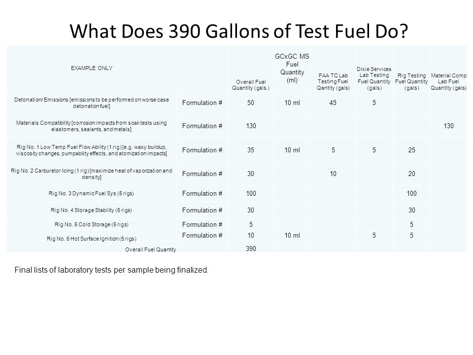 What Does 390 Gallons of Test Fuel Do