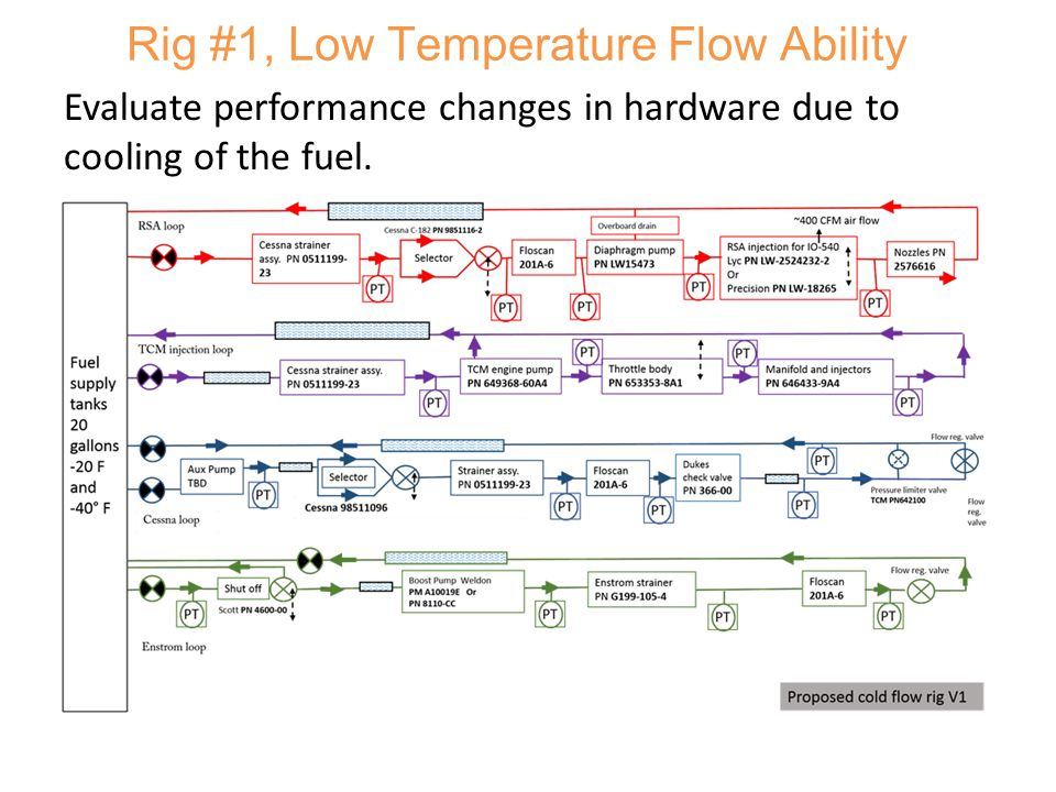 Rig #1, Low Temperature Flow Ability