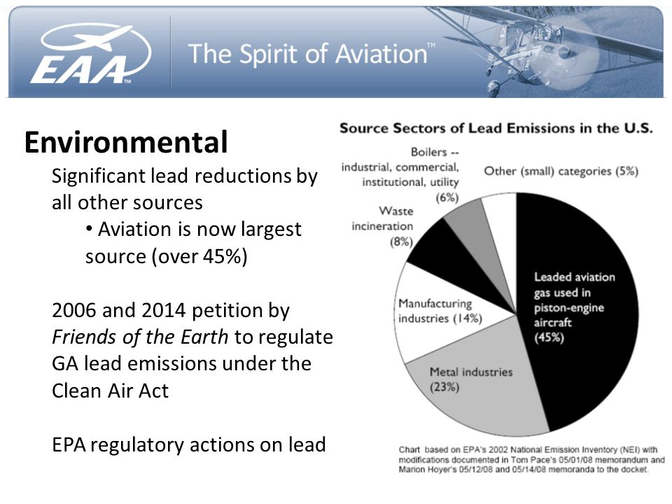 Environmental Significant lead reductions by all other sources