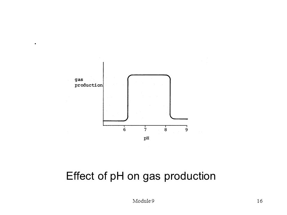 Effect of pH on gas production