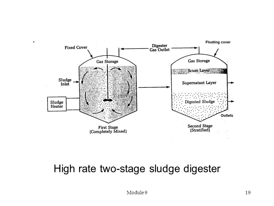 High rate two-stage sludge digester