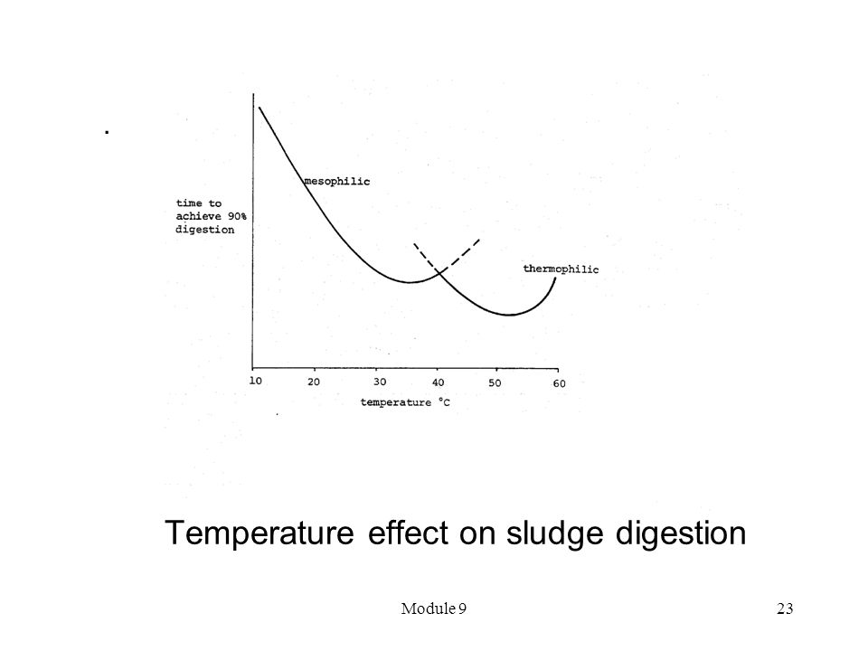 Temperature effect on sludge digestion