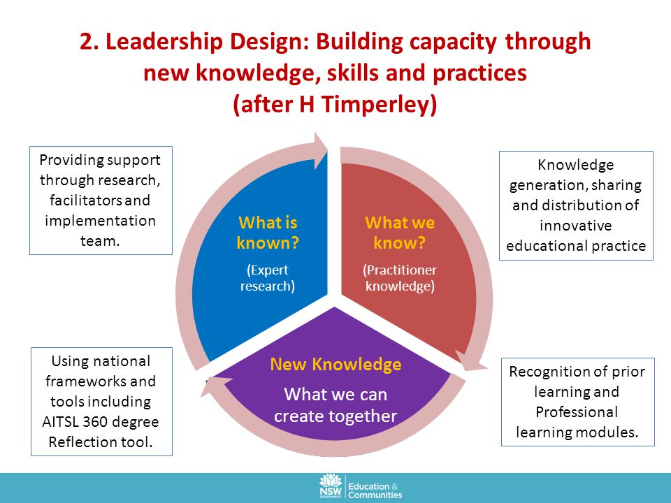 2. Leadership Design: Building capacity through new knowledge, skills and practices (after H Timperley)