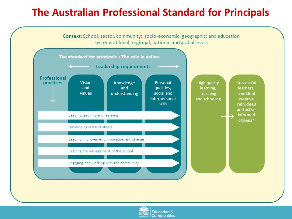 The Australian Professional Standard for Principals