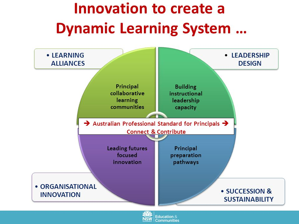 Innovation to create a Dynamic Learning System …