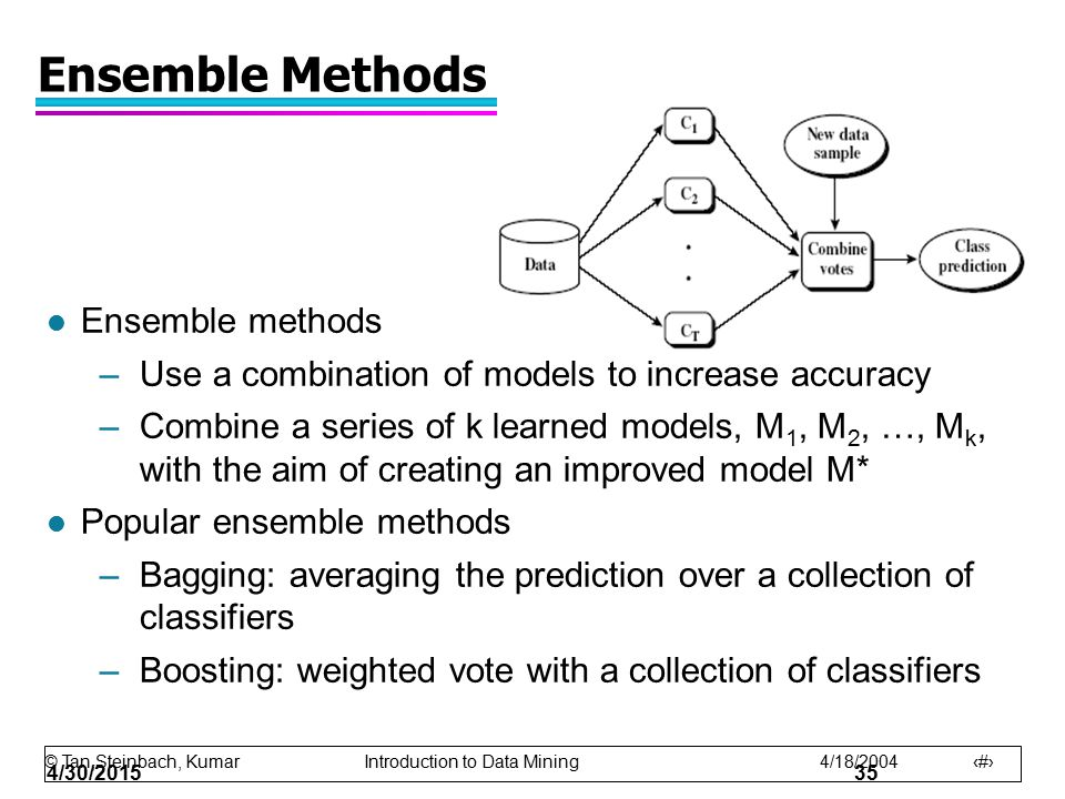 Ensemble Methods Ensemble methods