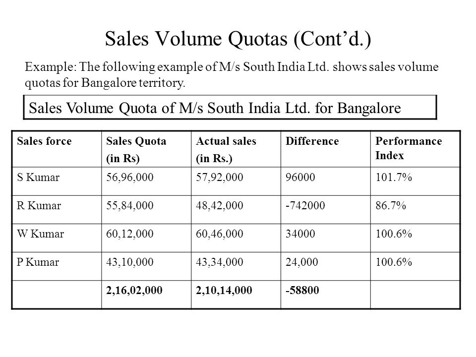 Pictures of sales quota examples kidskunst. Info.
