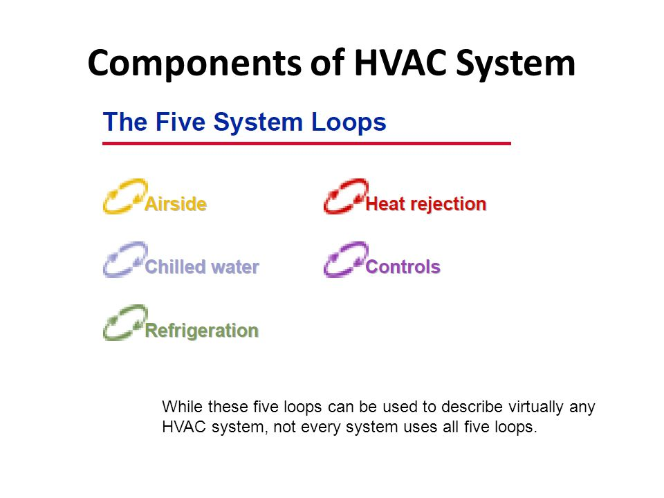Components of HVAC System