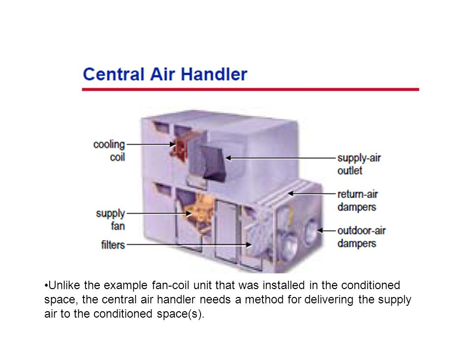 Unlike the example fan-coil unit that was installed in the conditioned space, the central air handler needs a method for delivering the supply air to the conditioned space(s).