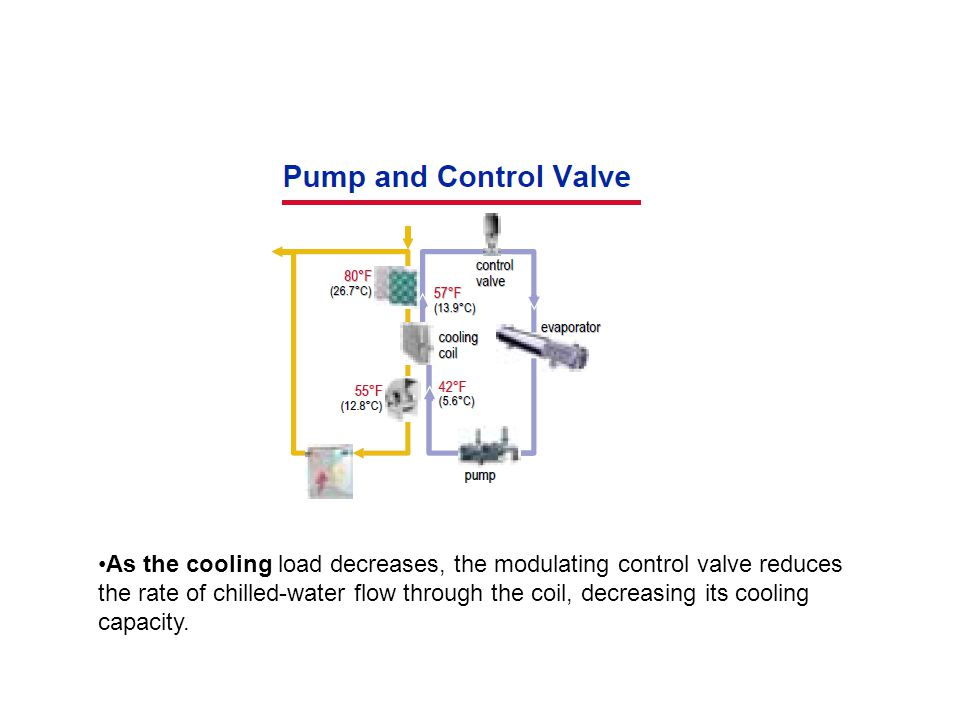 As the cooling load decreases, the modulating control valve reduces the rate of chilled-water flow through the coil, decreasing its cooling capacity.