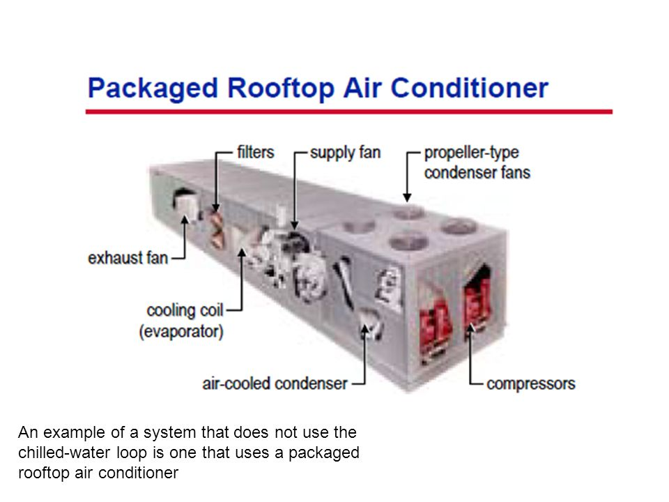 An example of a system that does not use the chilled-water loop is one that uses a packaged rooftop air conditioner