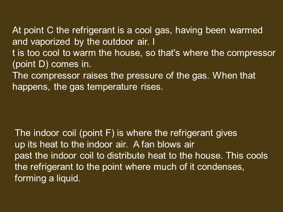 At point C the refrigerant is a cool gas, having been warmed