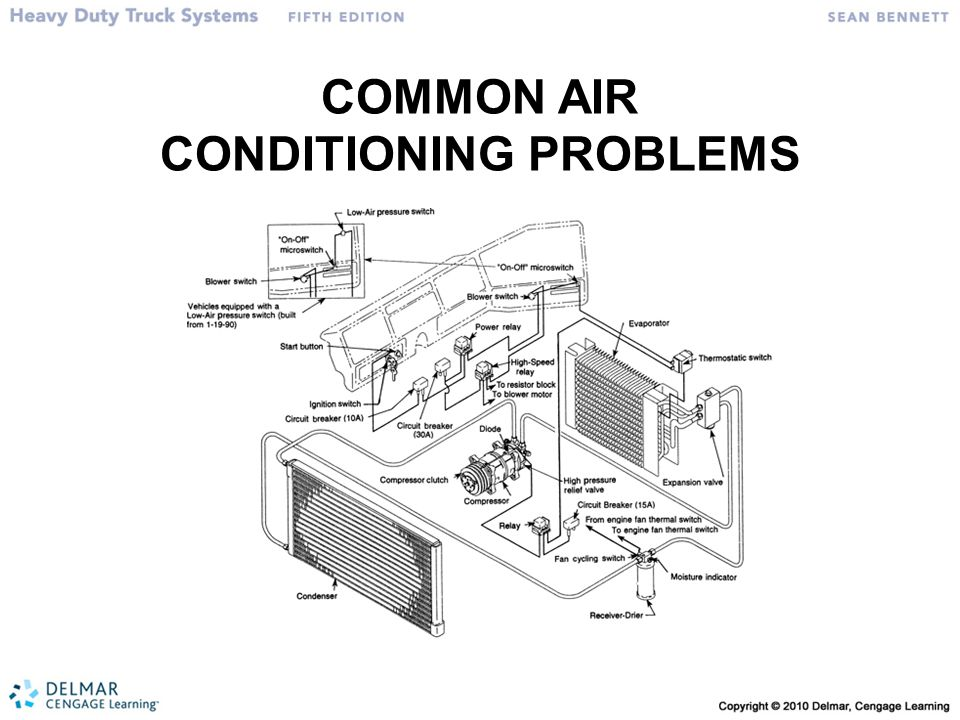 Common Air Conditioning Problems - Anyx