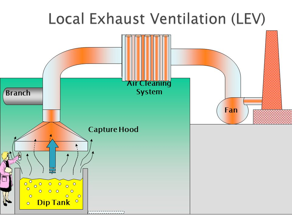 General And Local Exhaust Ventilation Ppt Video Online