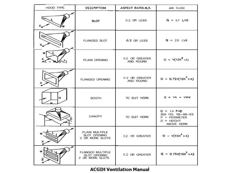 general and local exhaust ventilation ppt video online download rh slideplayer com acgih industrial ventilation a manual of recommended practice pdf acgih ventilation manual 27th edition
