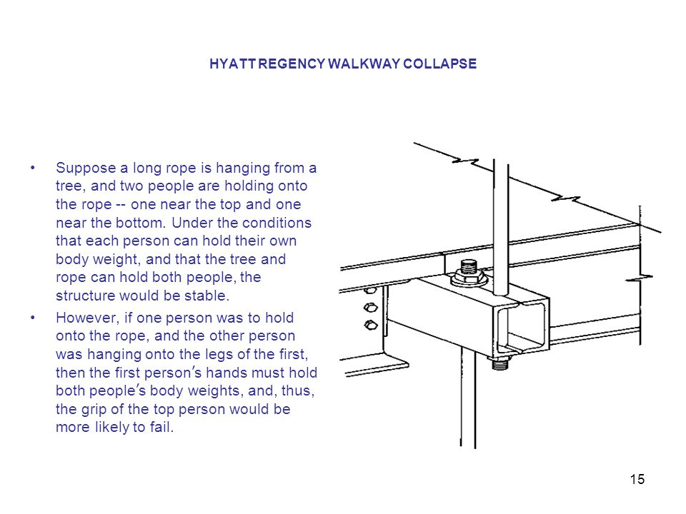 hyatt walkway collapse