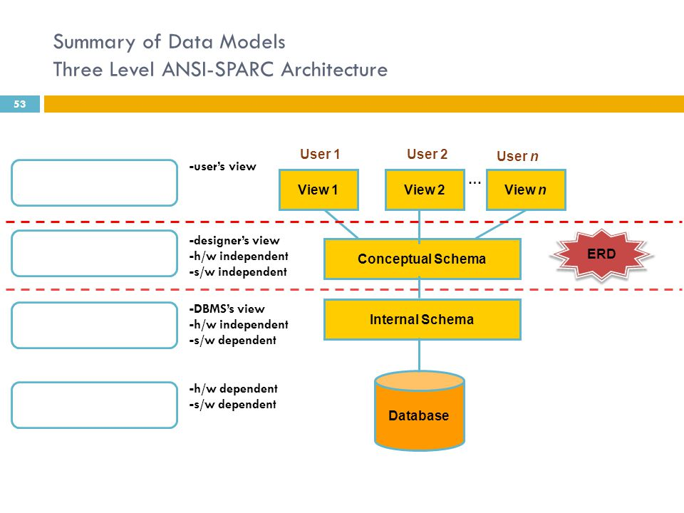 File systems database 15 data models ppt video online download summary of data models three level ansi sparc architecture altavistaventures Gallery