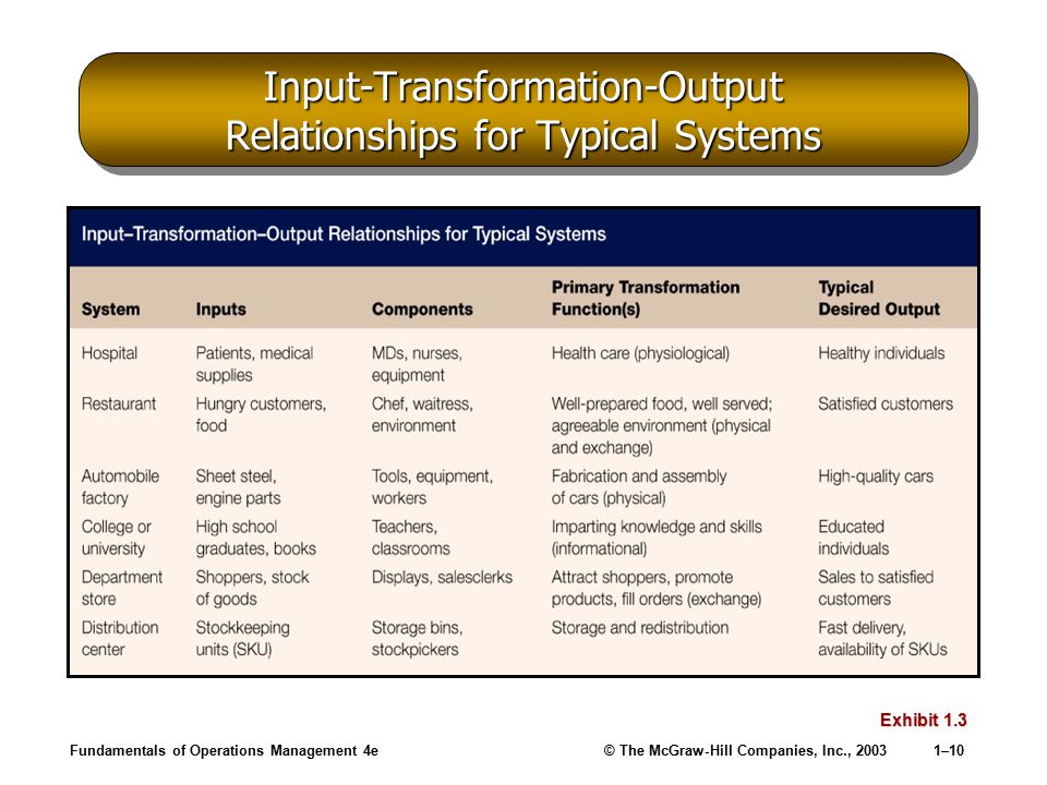 transformation system in operation management