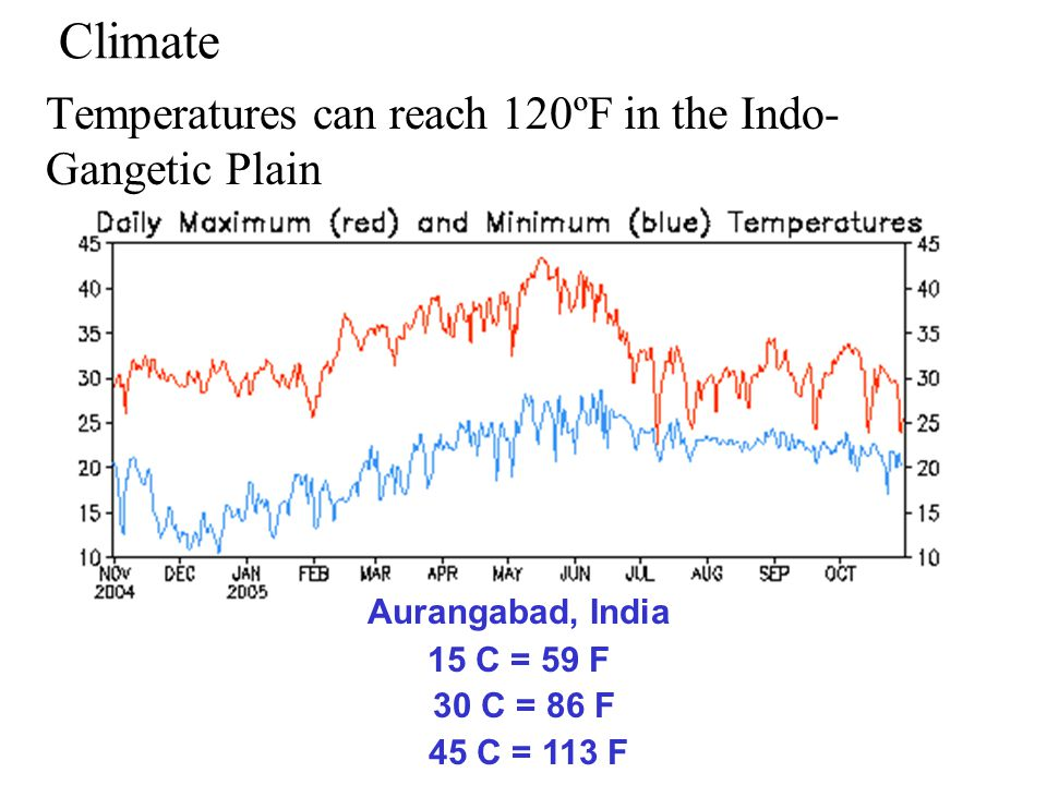 Temperatures can reach 120ºF in the Indo-Gangetic Plain