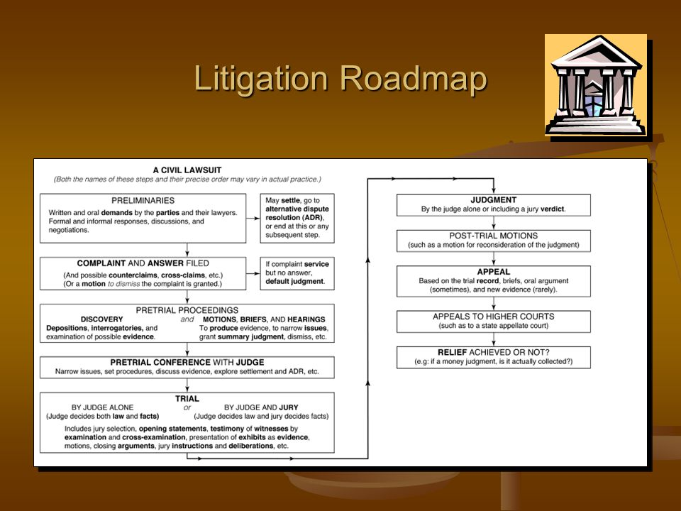 Business Law I Courts Litigation Alternative Dispute Resolution