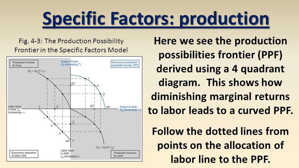 2a6c66e83b9 Specific Factors Model - ppt video online download