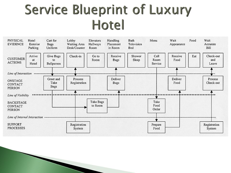 Process and product strategies ppt video online download 57 service blueprint malvernweather Choice Image