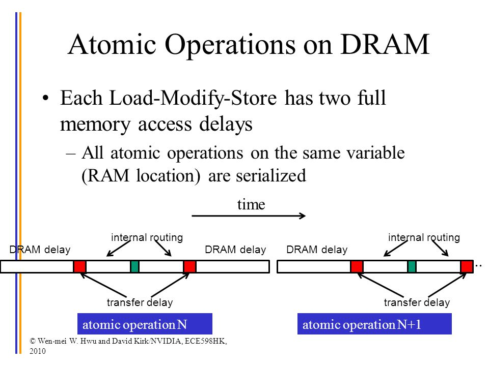 Atomic Operations on DRAM
