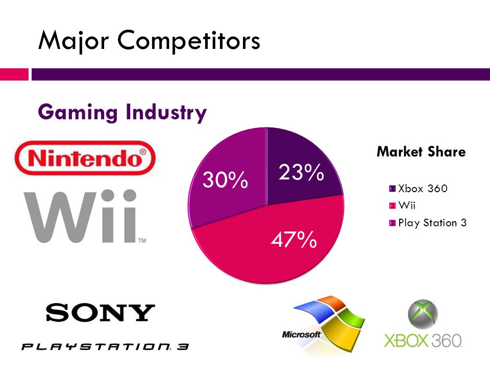 swot analysis of gaming industry