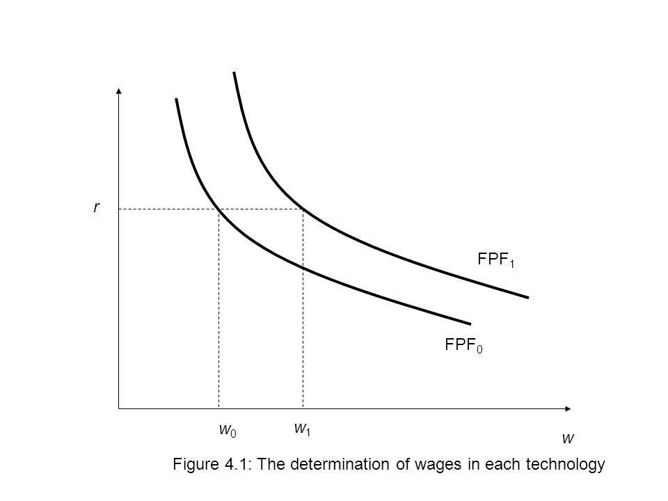 r FPF1 FPF0 w0 w1 w Figure 4.1: The determination of wages in each technology