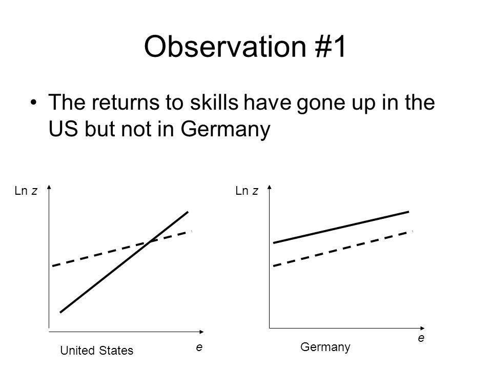 Observation #1 The returns to skills have gone up in the US but not in Germany. Ln z. Ln z. e. e.
