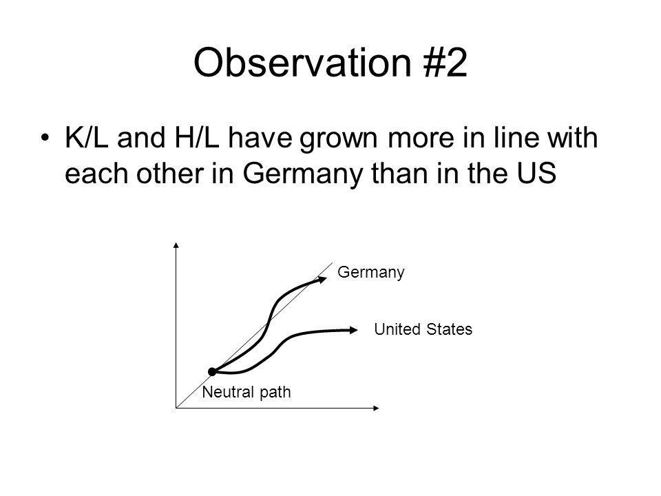 Observation #2 K/L and H/L have grown more in line with each other in Germany than in the US. Germany.