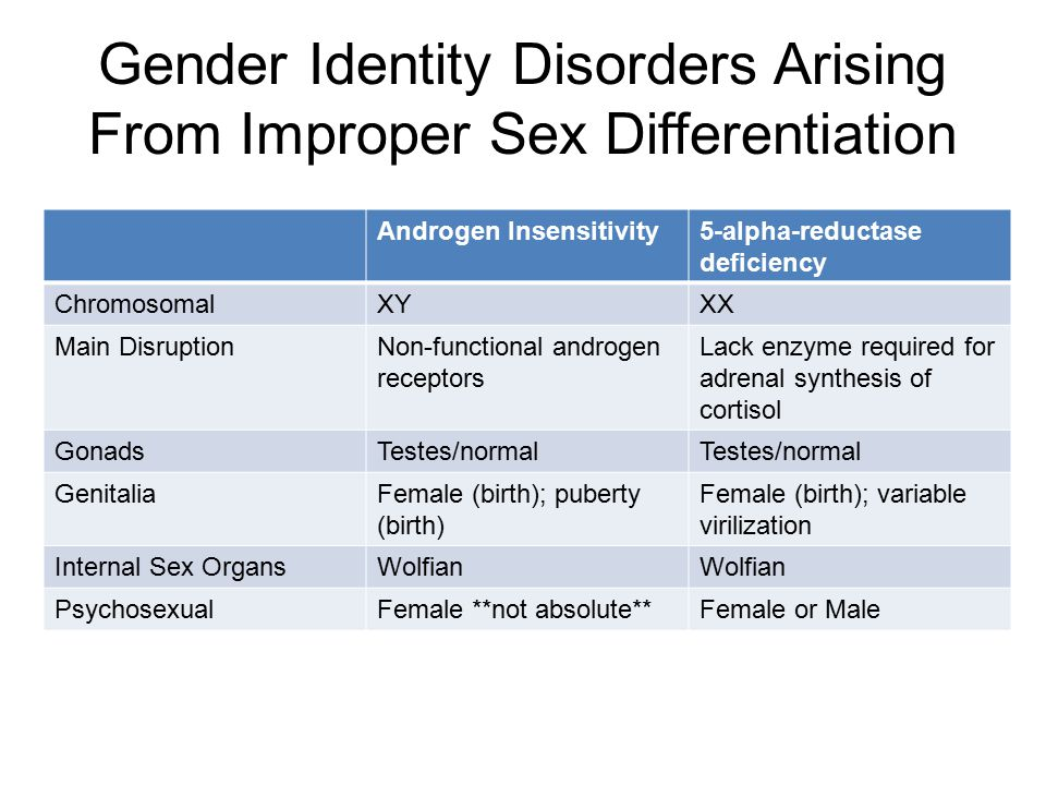9 Gender Iden Y Disorders Arising From Improper Differentiation Androgen Insensitivity 5 Alpha Reductase Deficiency