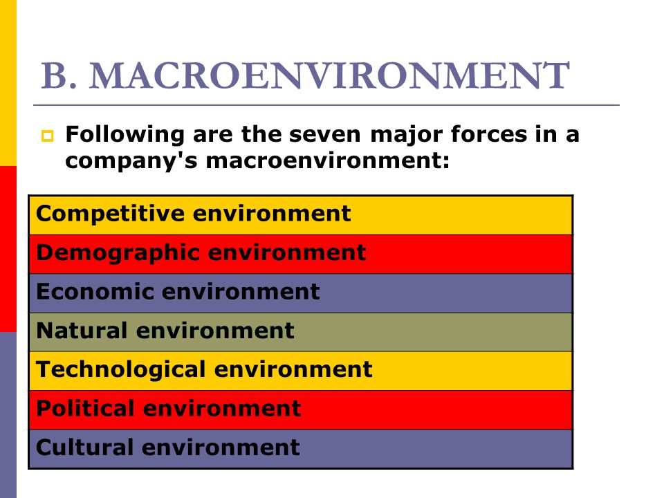 B. MACROENVIRONMENT Competitive environment Demographic environment