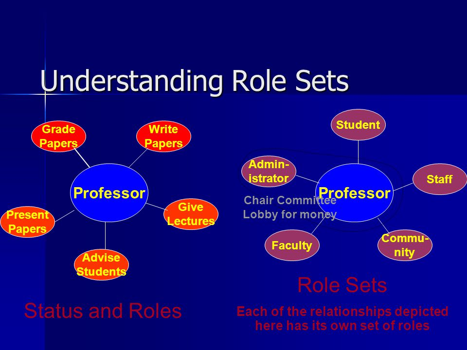 Understanding Role Sets