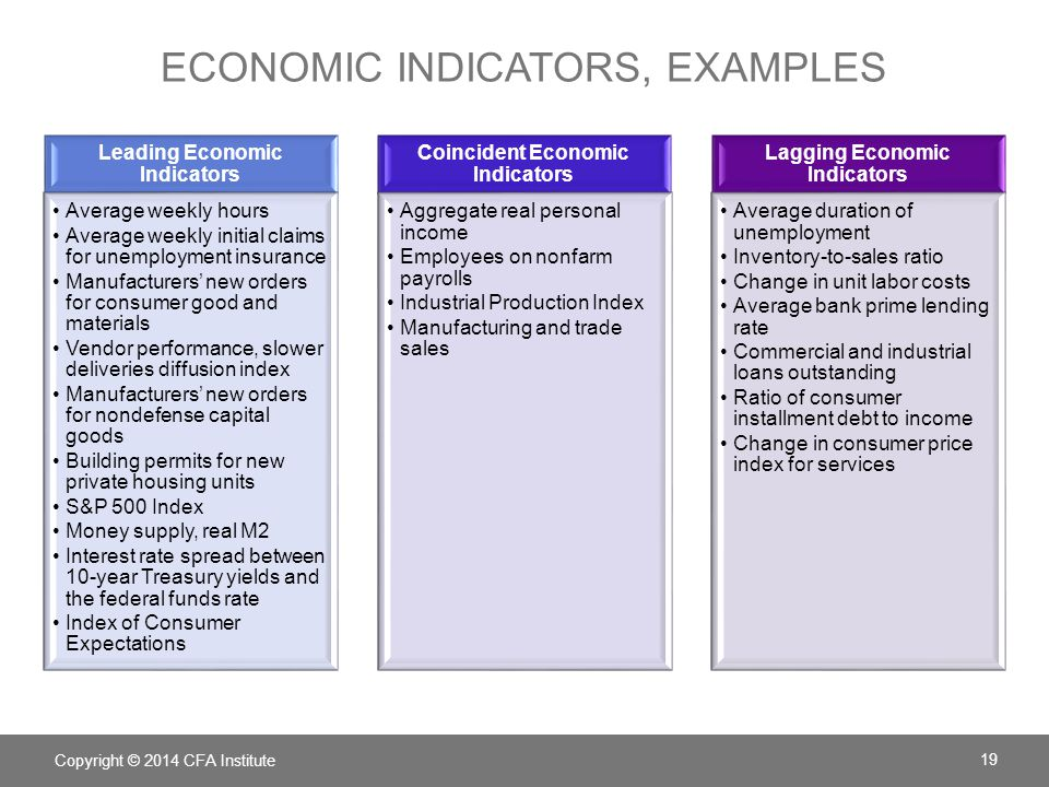 the basical macroeconimics indicators essay Economic indicators for greece including actual values, historical data charts, an economic calendar, time-series statistics, business news, long term forecasts and short-term predictions for greece economy.