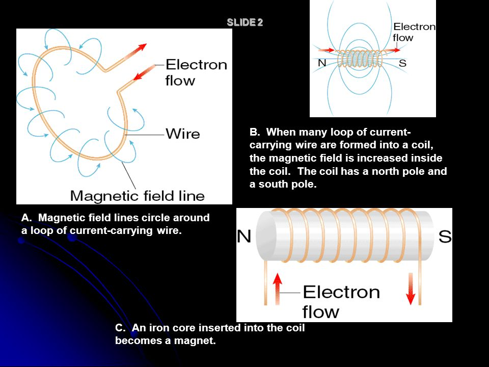 A. Magnetic field lines circle around a loop of current-carrying wire.