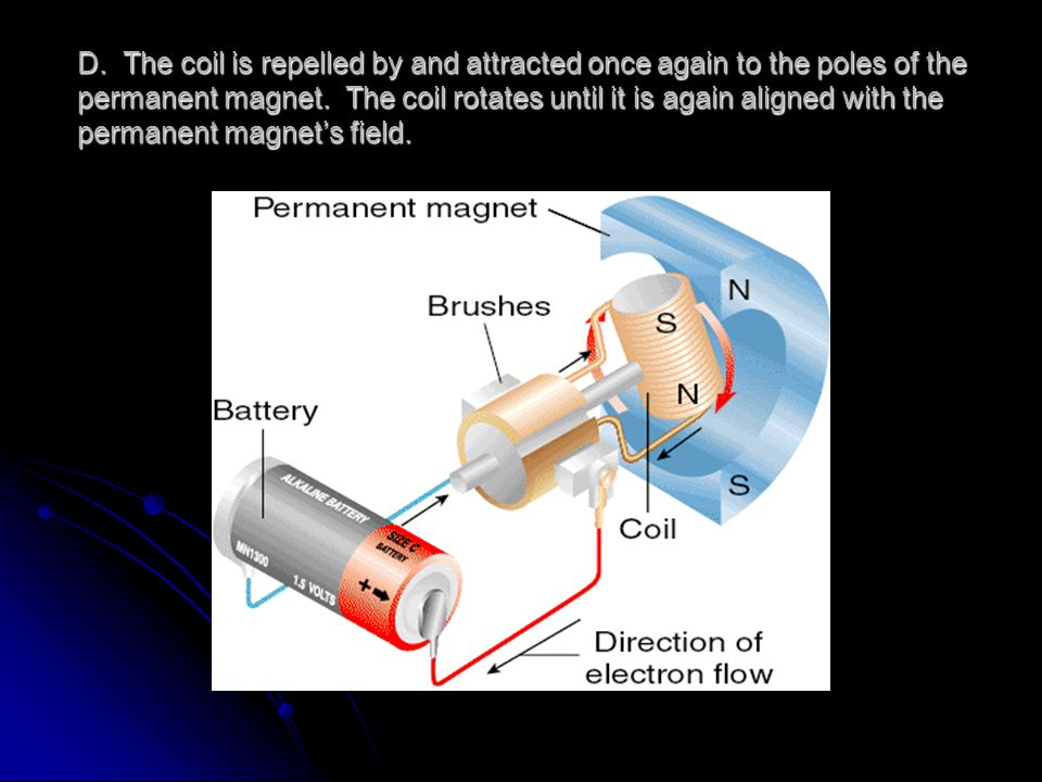 D. The coil is repelled by and attracted once again to the poles of the permanent magnet.