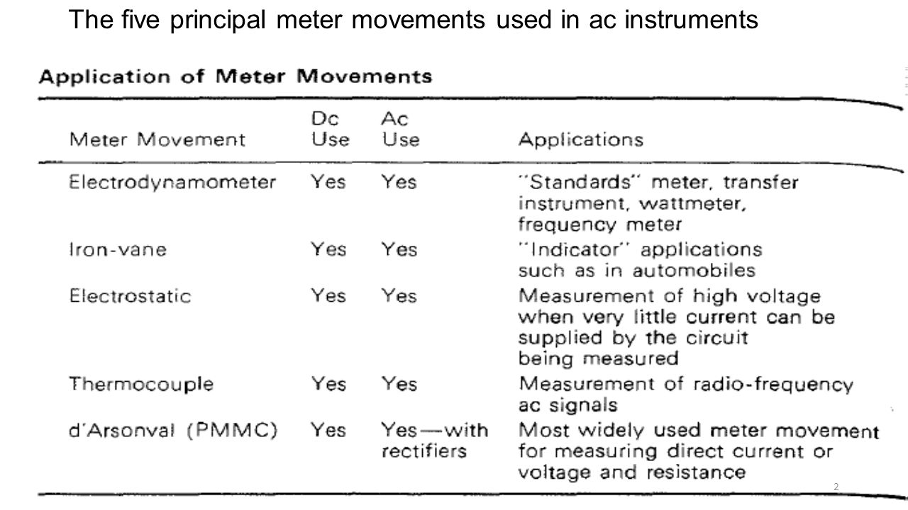 Alternating Current Meters Ppt Video Online Download Electrodynamometer Power Factor Meter Electronic Instrumentation 2 The Five Principal Movements Used In Ac Instruments