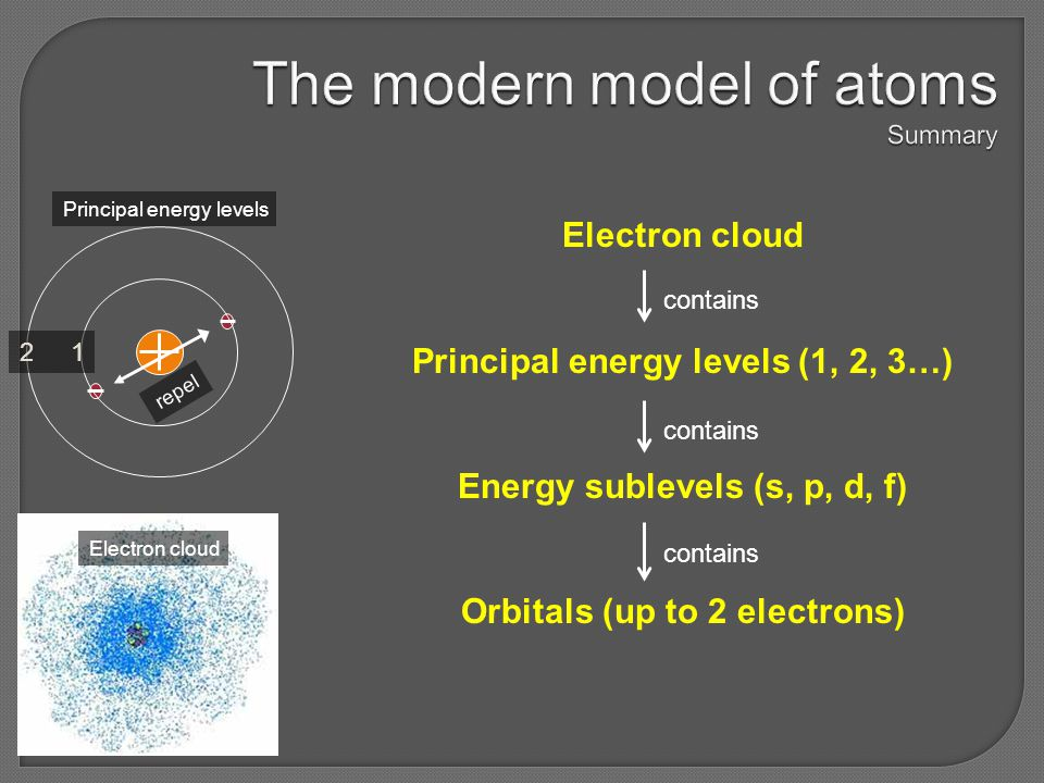 The modern model of atoms Summary