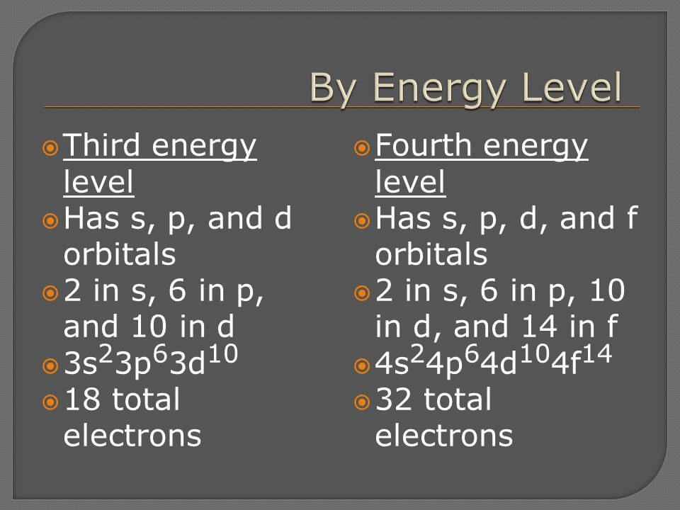 By Energy Level Third energy level Has s, p, and d orbitals
