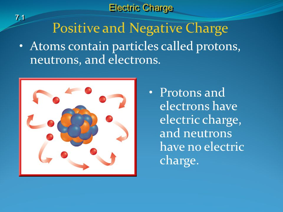 Positive and Negative Charge