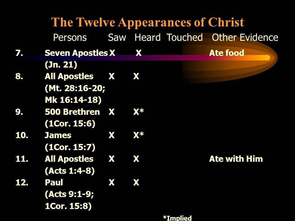 The Twelve Appearances of Christ