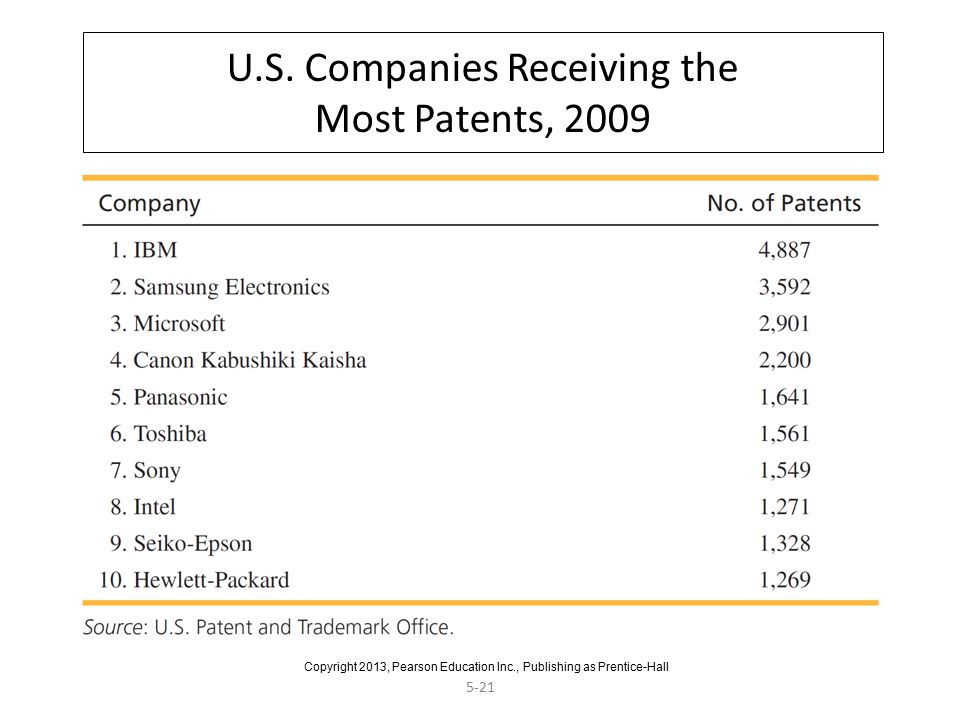 U.S. Companies Receiving the Most Patents, 2009