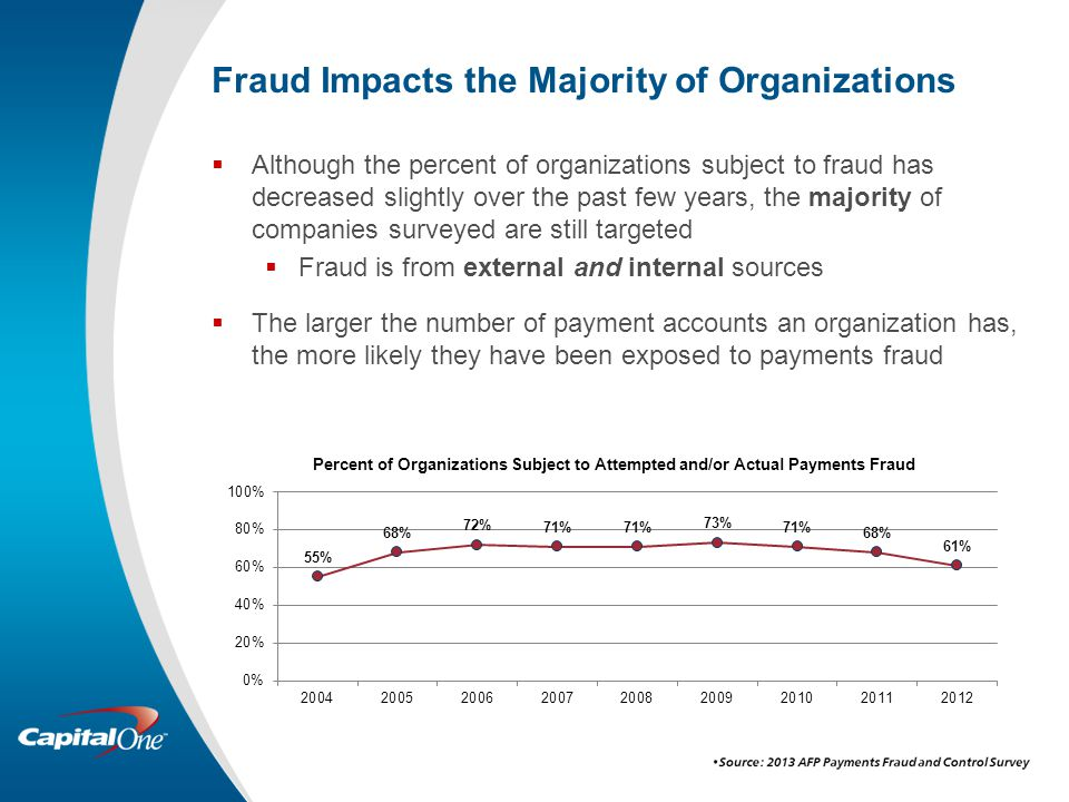 Fraud Impacts the Majority of Organizations