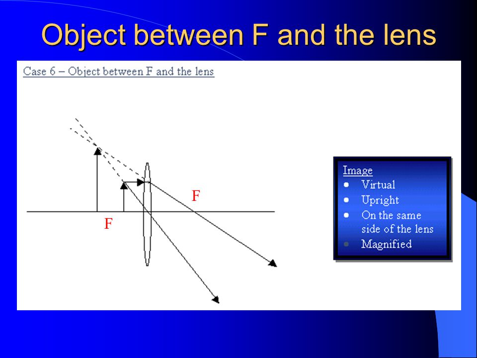 Object between F and the lens