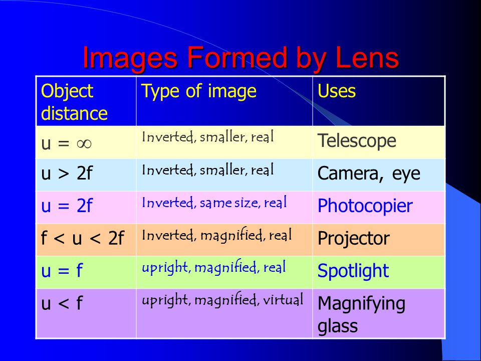 Images Formed by Lens Object distance Type of image Uses u = 