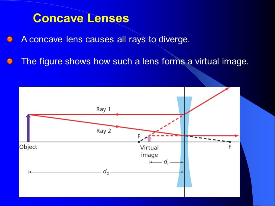 Concave Lenses A concave lens causes all rays to diverge.