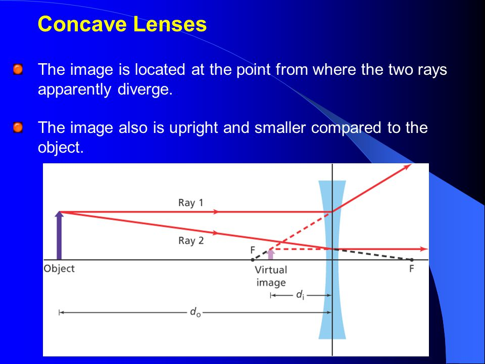 Concave Lenses The image is located at the point from where the two rays apparently diverge.